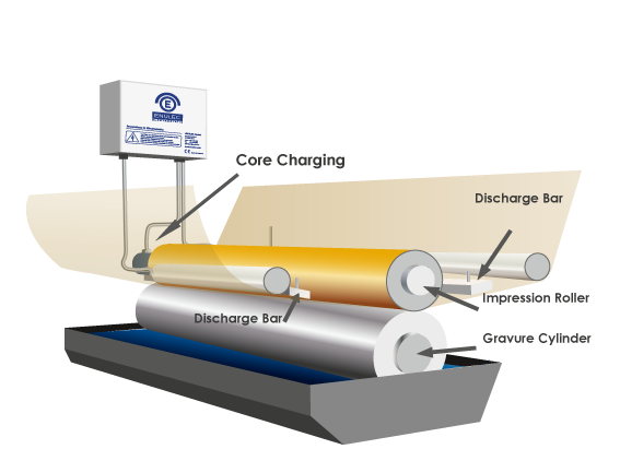 ENULEC Core Charging performance model