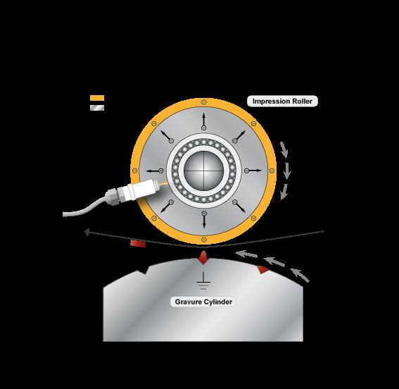 Operating principle Core Charging