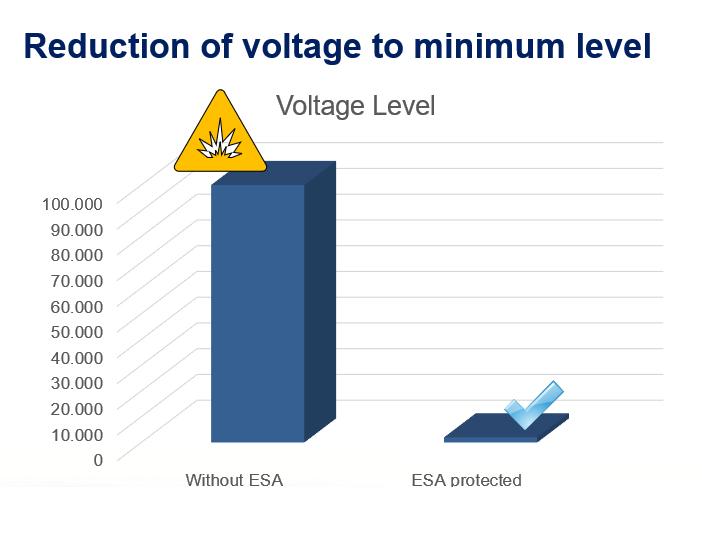 Reduction of voltage to minimum level by ENULEC ESA Roto Film PRO